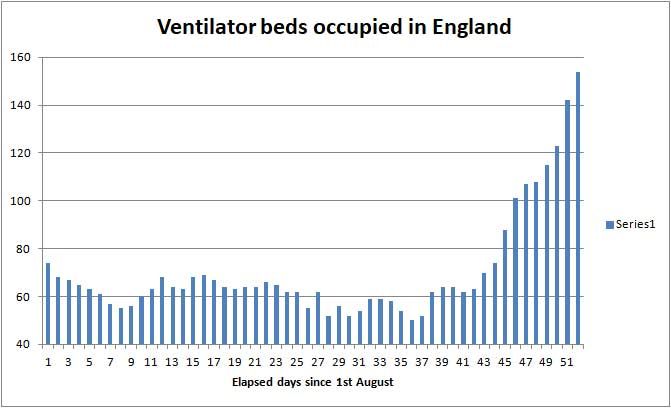 Hospital ventilated beds